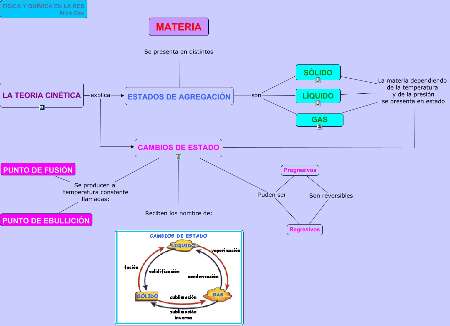 Mapa conceptual estados de agregaci n de la materia for Modelo solido con guijarros